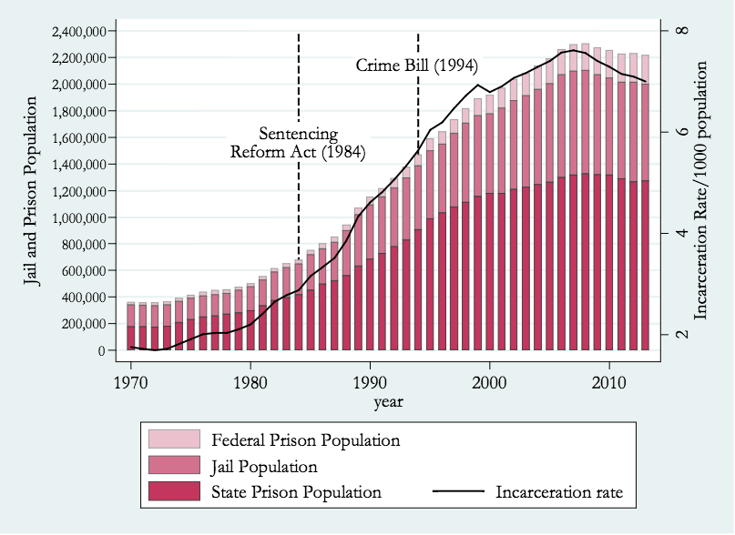 US prison and jail population